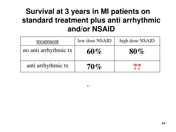 Survival at 3 years in MI patients on standard treatment plus anti arrhythmic and/or NSAID
