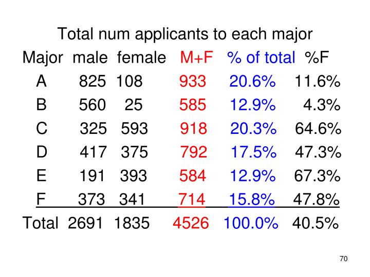 Total num applicants to each major