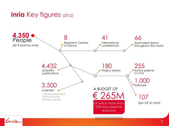 Inria key figures 2012