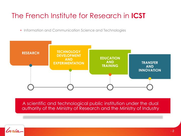 The french institute for research in icst