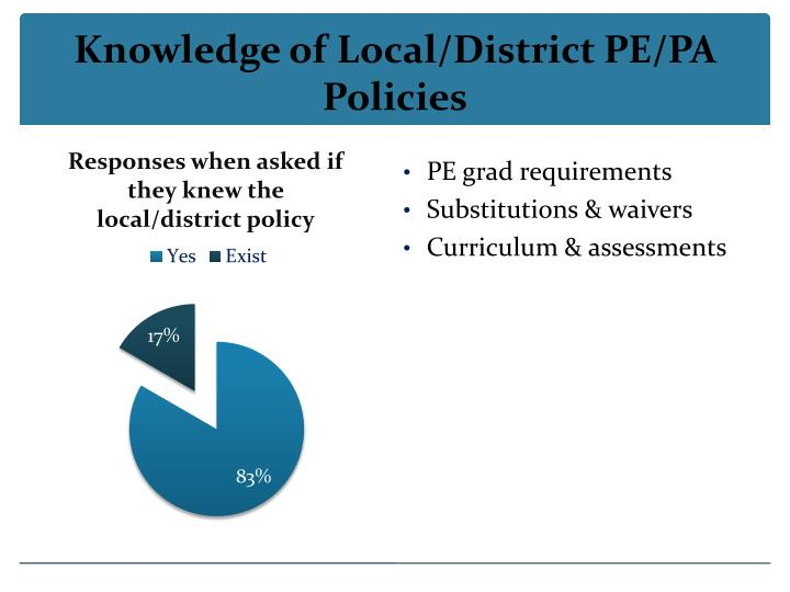 Knowledge of Local/District PE/PA Policies