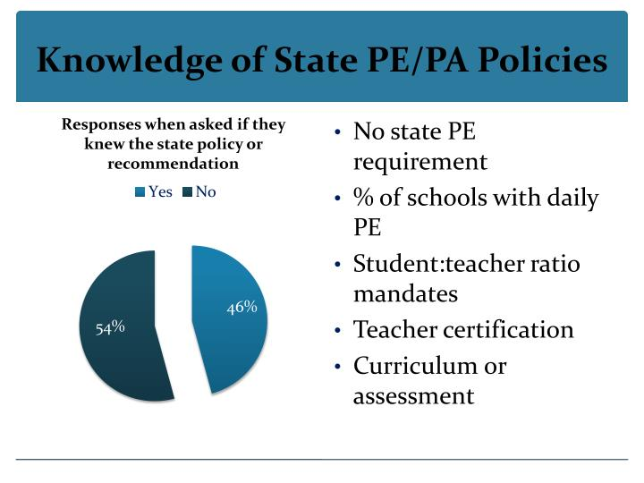 Knowledge of State PE/PA Policies