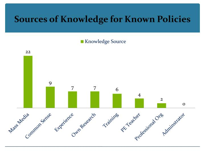 Sources of Knowledge for Known Policies