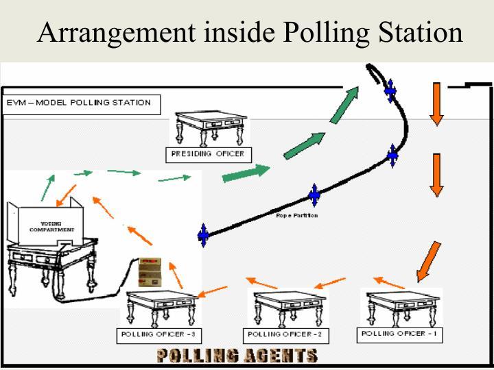 Arrangement inside Polling Station