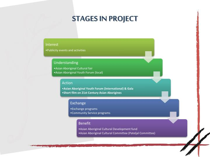 Stages in Project