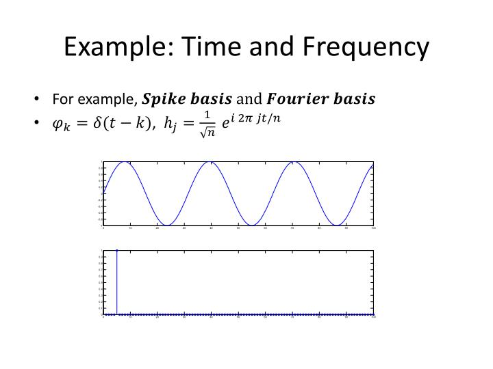 Example: Time and Frequency