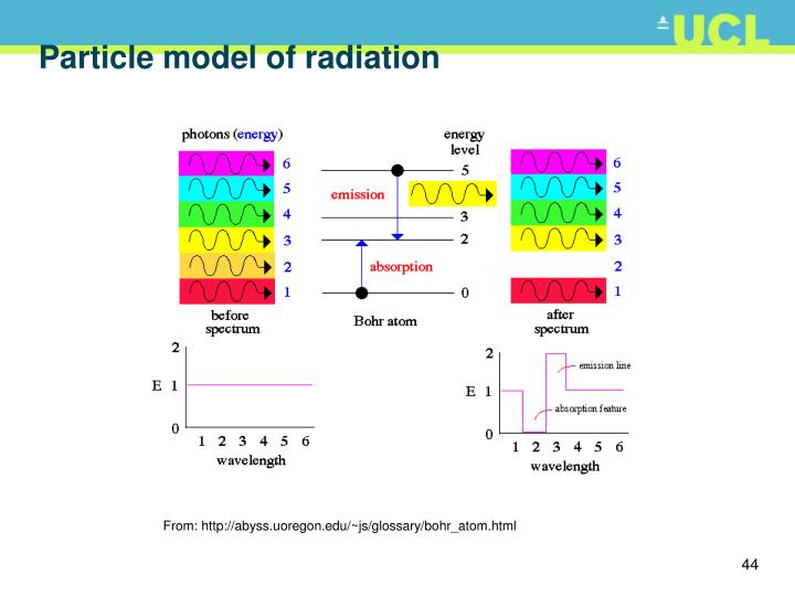Particle model of radiation