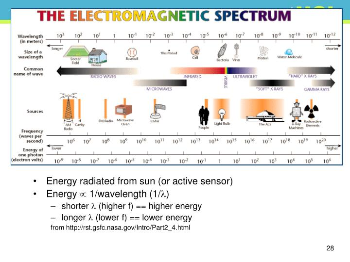 Energy radiated from sun (or active sensor)