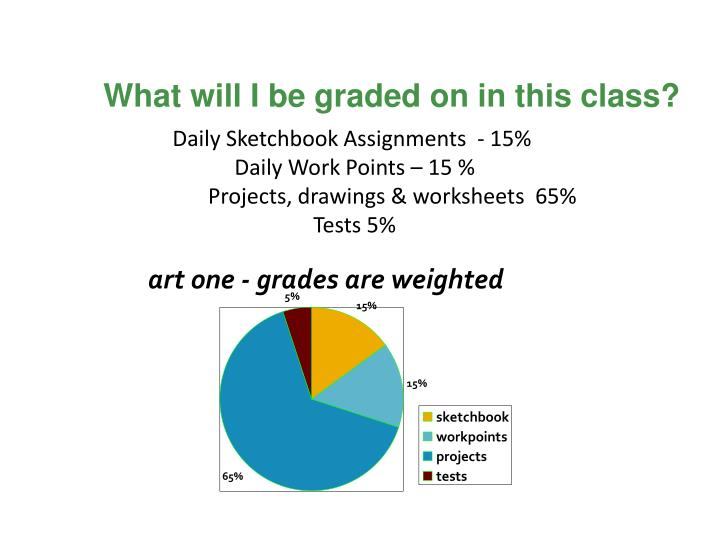 What will I be graded on in this class?