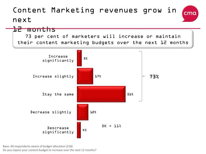 Content Marketing revenues grow in next