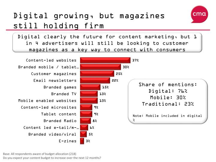 Digital growing, but magazines still holding firm
