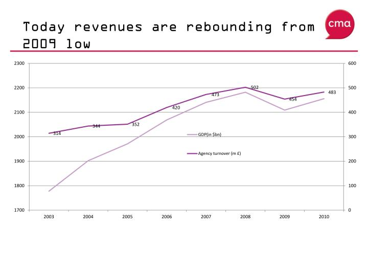 Today revenues are rebounding from