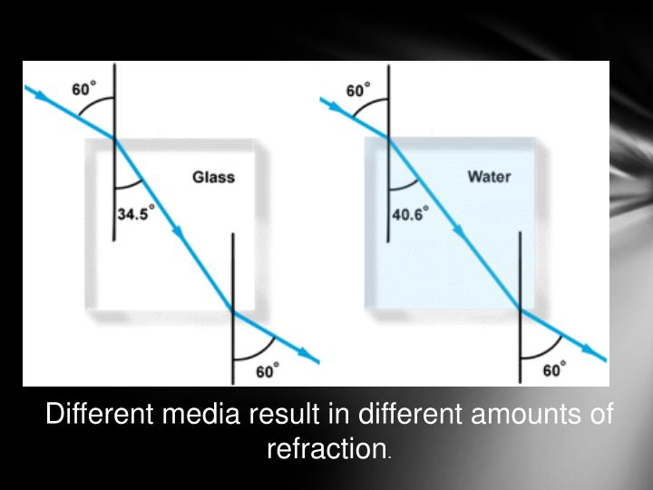 Different media result in different amounts of refraction