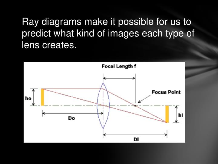 Ray diagrams make it possible for us to