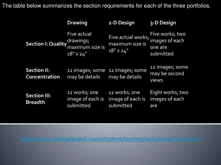The table below summarizes the section requirements for each of the three portfolios.