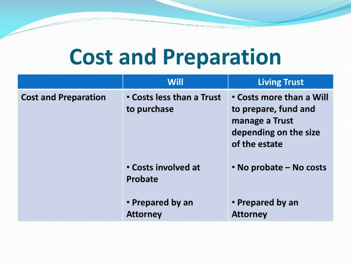 Cost and Preparation