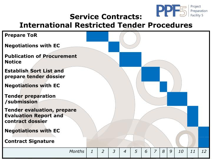 Service Contracts: