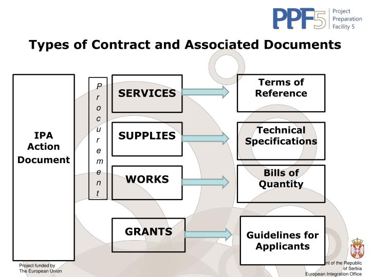 Types of Contract and Associated Documents