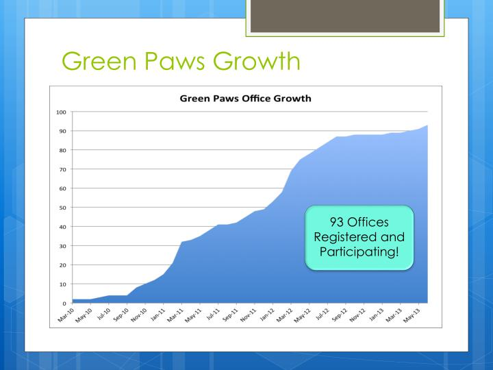 Green Paws Growth