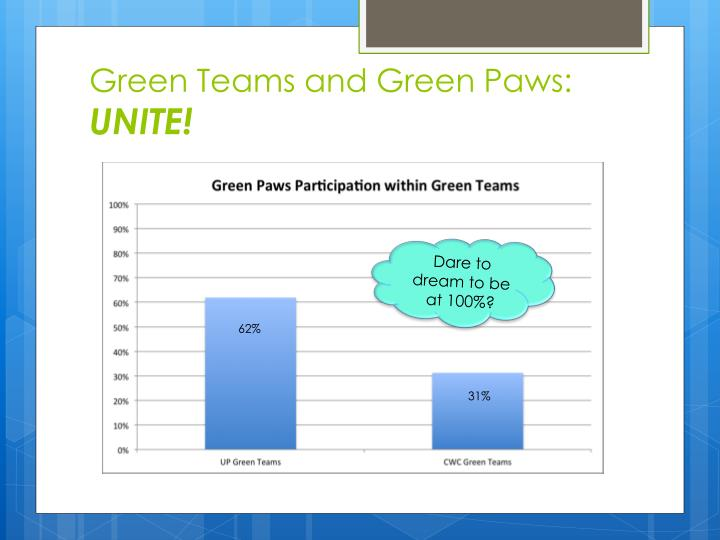 Green Teams and Green Paws: