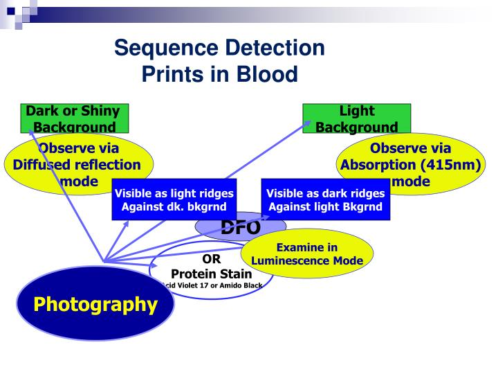 Sequence Detection