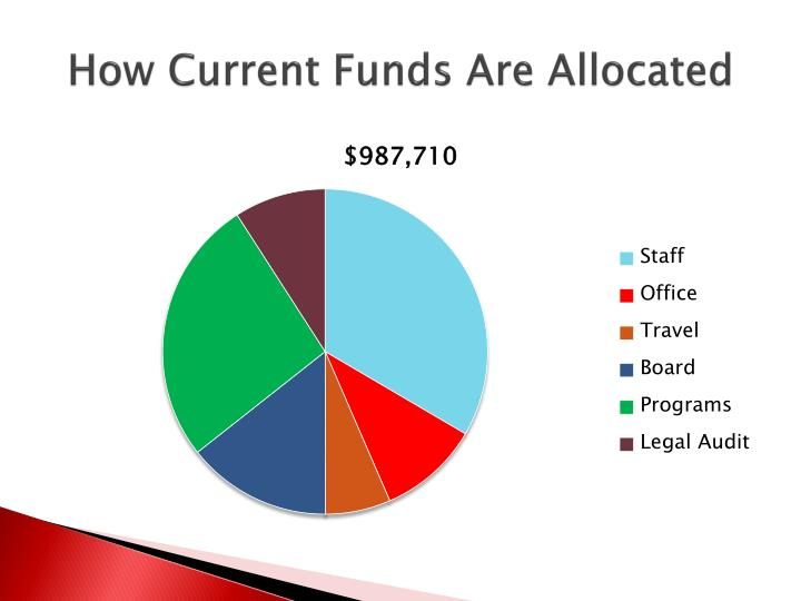 How Current Funds Are Allocated