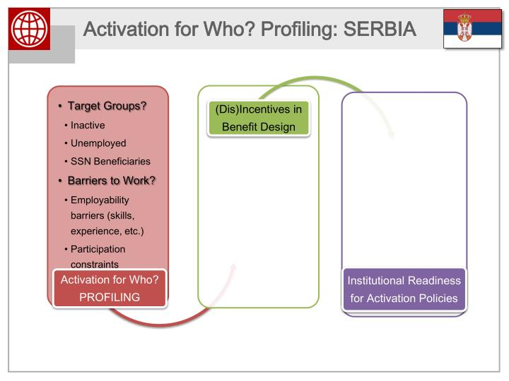 Activation for Who? Profiling: SERBIA