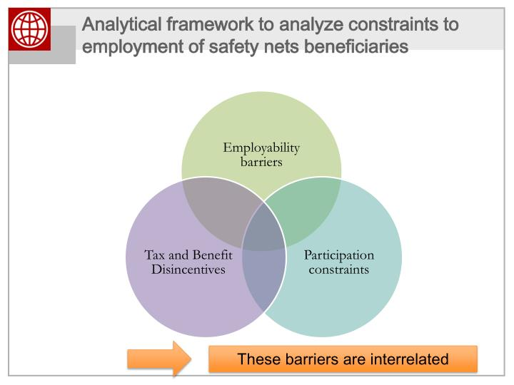 Analytical framework to analyze constraints to employment of safety nets beneficiaries