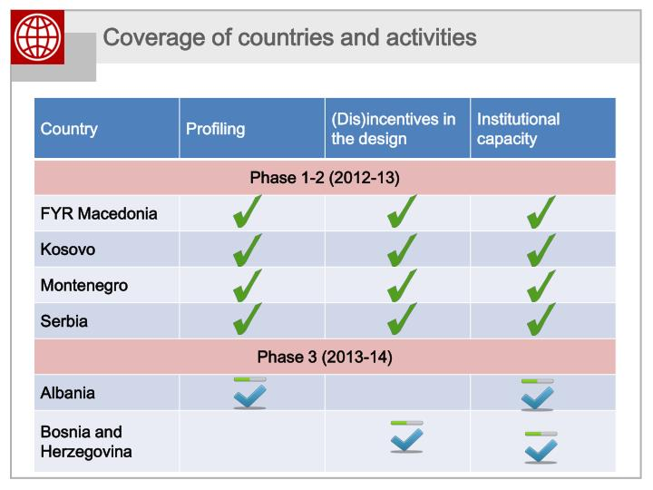 Coverage of countries and activities