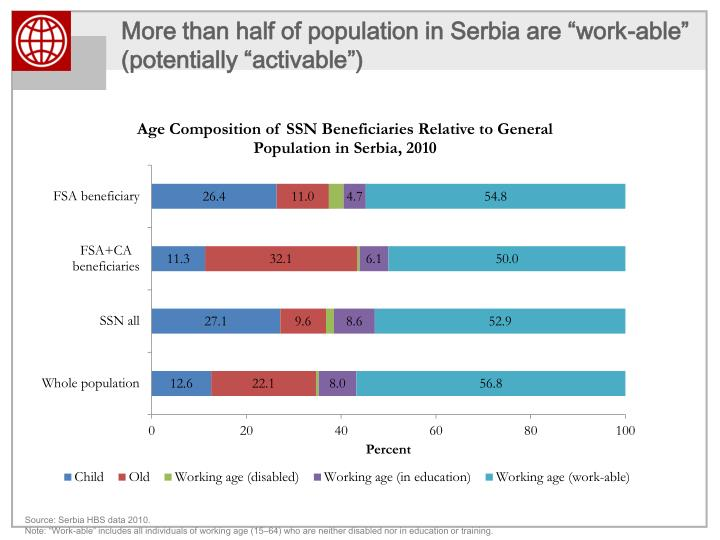 "More than half of population in Serbia are ""work-able"""