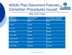 403 b plan document failures correction procedures issued