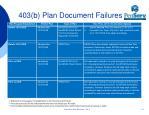403 b plan document failures