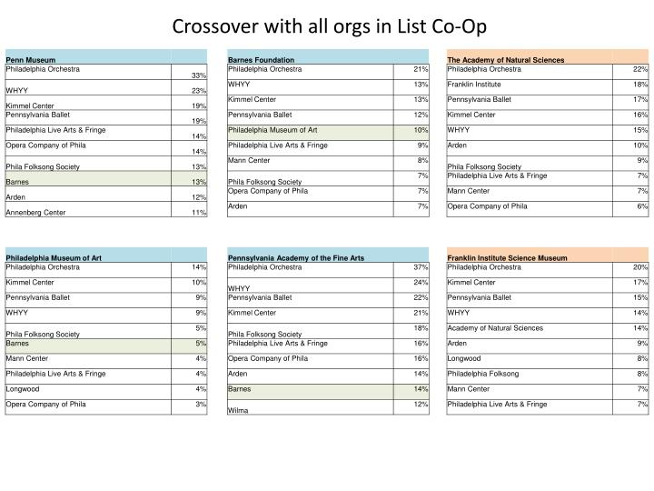 Crossover with all orgs in List Co-Op