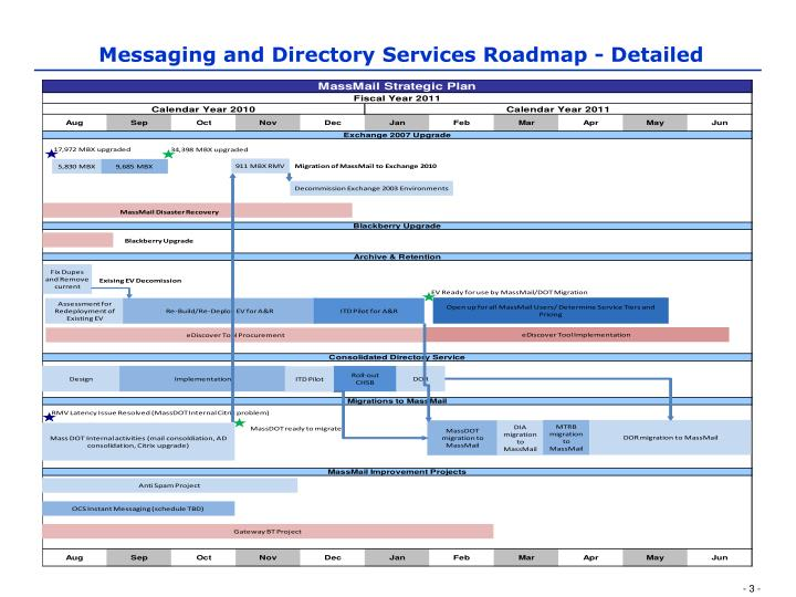Messaging and Directory Services Roadmap - Detailed
