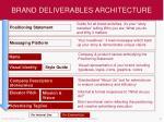 brand deliverables architecture