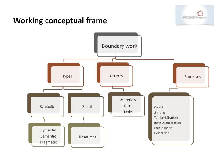 Working conceptual frame