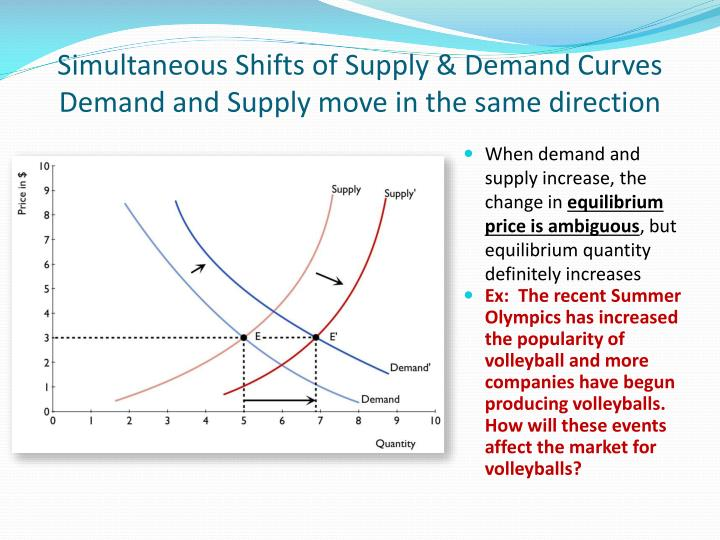 supply and demand and demand curve Advertisements: read this article to learn about elasticity of demand and supply: – 1 subject matter of elasticity of demand and supply 2 meaning of price elasticity of demand 3 different kinds of price elasticities 4 elasticity and slope 5 elasticity and total revenue/total expenditure 6 determinants of price elasticity 7 value of elasticity 8.
