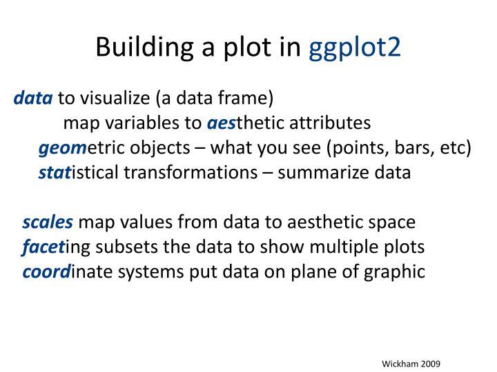 Building a plot in ggplot2