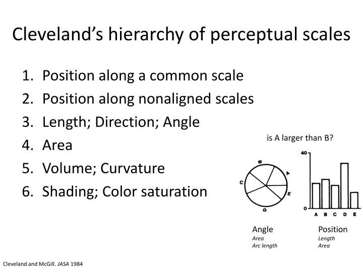 Cleveland's hierarchy of perceptual scales