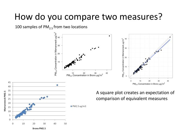 How do you compare two measures?