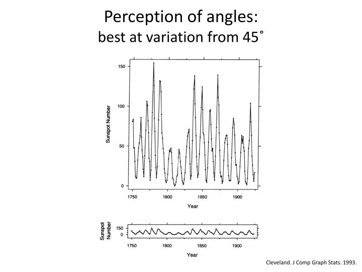 Perception of angles: