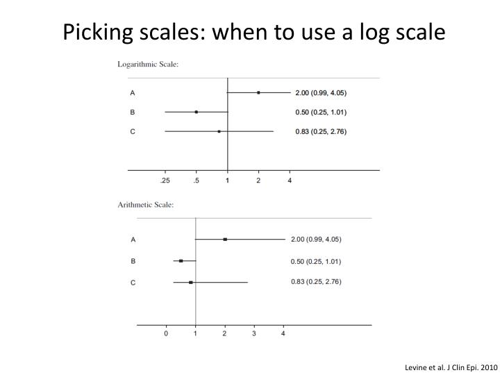 Picking scales: when to use a log scale