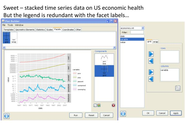Sweet – stacked time series data on US economic health