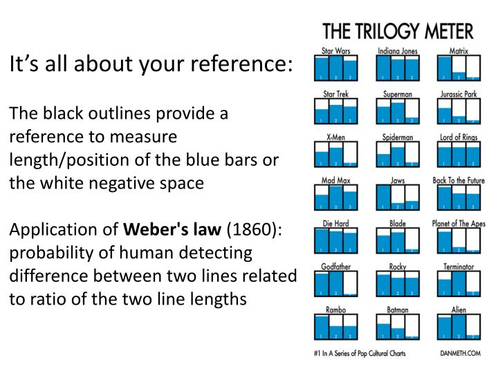 It's all about your reference: