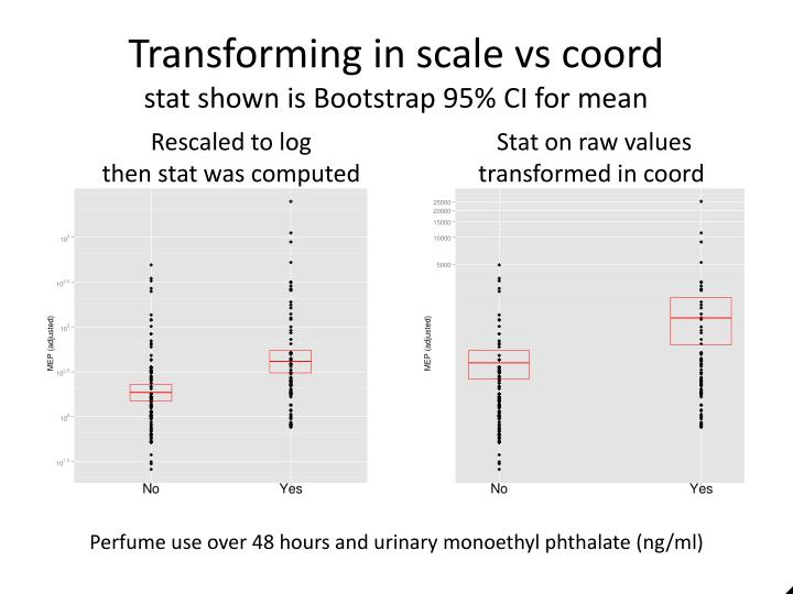 Transforming in scale