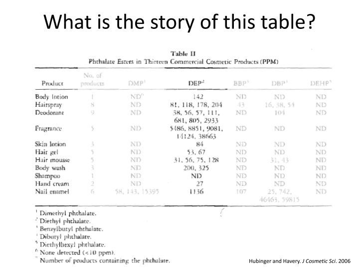 What is the story of this table?