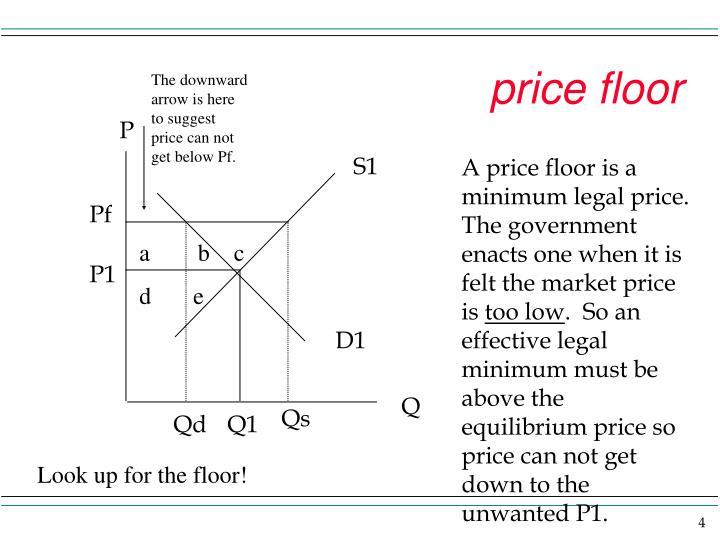 price floor