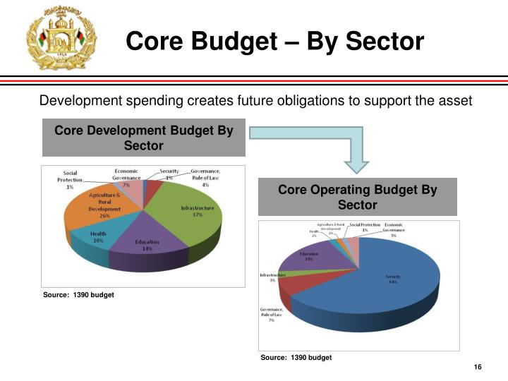 Core Budget – By Sector