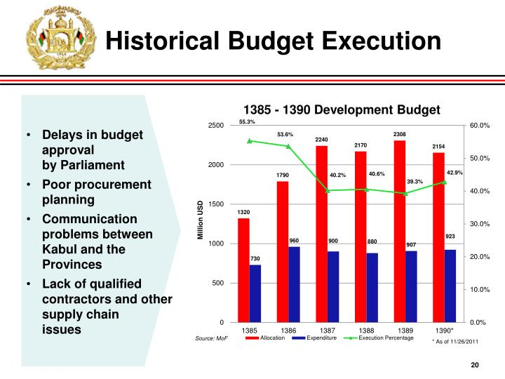 Historical Budget Execution
