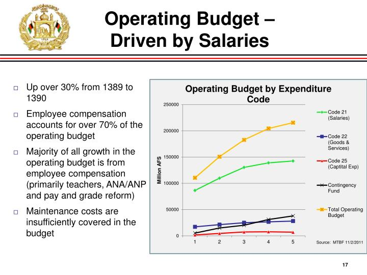 Operating Budget –
